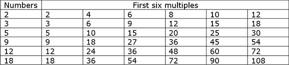 First Six Numbers Solution