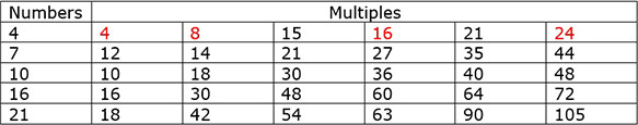 Select Multiples of Given Numbers