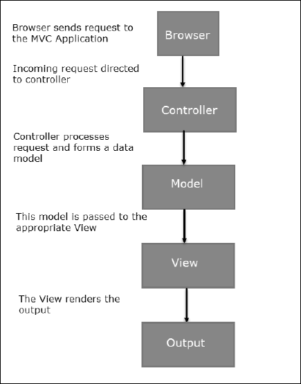 Mvc Flow Diagram Wiring Diagram Database