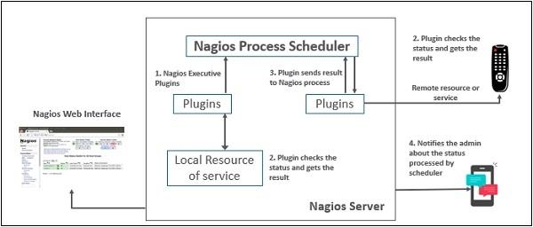 Nagios - Quick Guide - Tutorialspoint