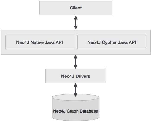 Neo4j Java Introduction