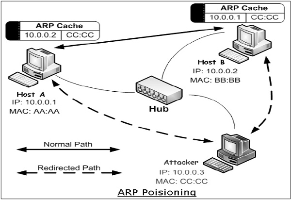 arp_spoofing network security data link layer