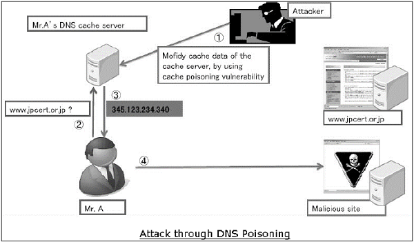 DNS poisoning is simply altering a particular entry in its cache i.e. when  a user requests a website, the DNS entry would forward the traffic of the  user ...