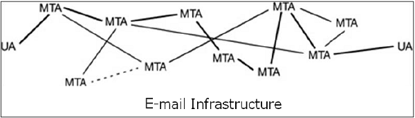 E-mail Infrastructure