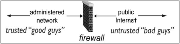 Network Security – Firewalls - Tutorialspoint