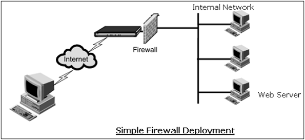 Network Security – Firewalls - Tutorialspoint