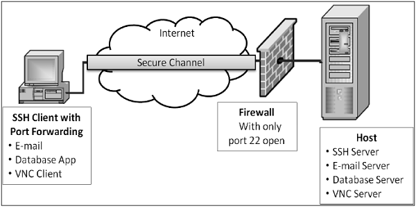 SSH Services