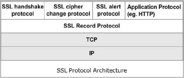 SSL Protocol Architecture