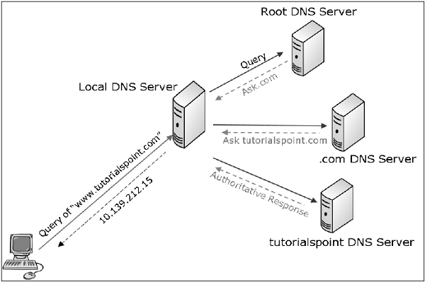 Network Security - Quick Guide - Tutorialspoint