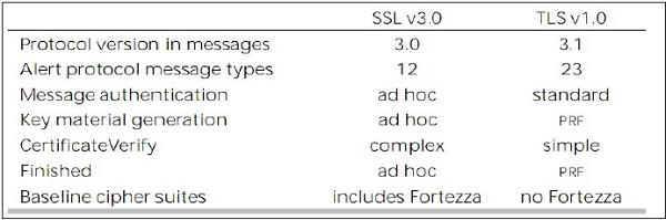 TLS Vs SSLv3