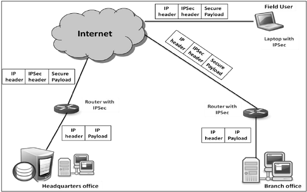 virtual_private_network network security quick guide