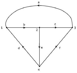Network Topology Matrices - Tutorialspoint