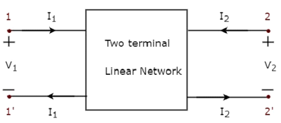 Network Theory - Two-Port Networks