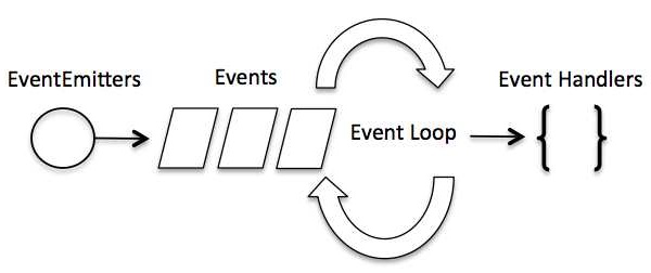 Node js - Event Loop