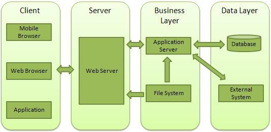 Node js - Web Module
