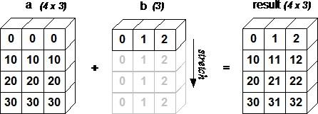 NumPy - Quick Guide - Tutorialspoint