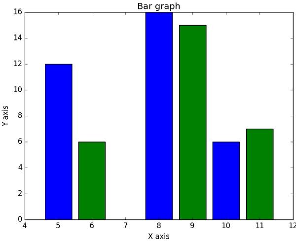 NumPy - Matplotlib - Tutorialspoint