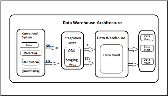 Obiee Data Warehouse