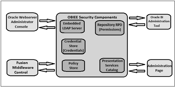 OBIEE Security