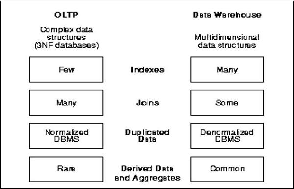 OBIEE Data Warehouse