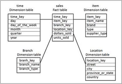 ssas relationship between fact and dimension