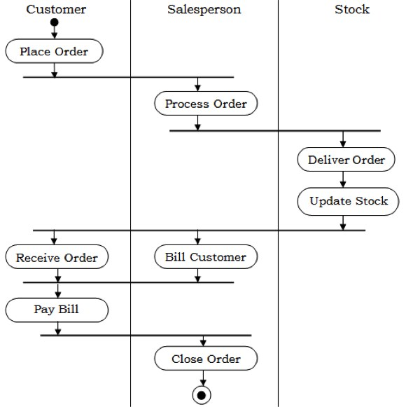 Uml diagram for foreign trading system