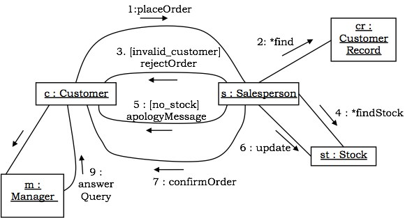 Ooad uml behavioural diagrams collaboration diagrams ccuart Image collections