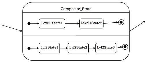Concurrent Sub-states