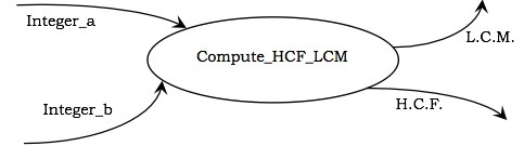 DFD to calculate HCM and LCM