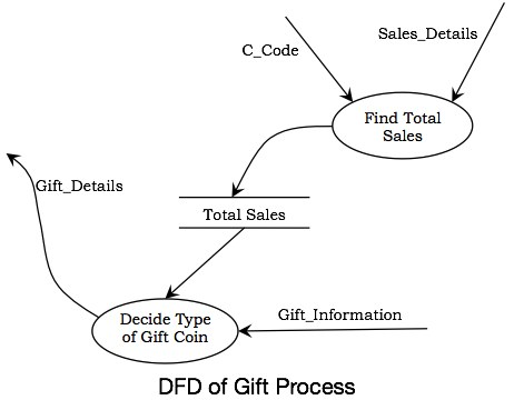 DFD of Gift Process