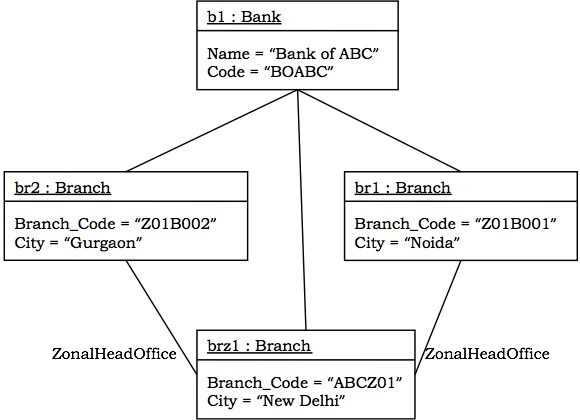 ooad quick guide object diagram of banking system