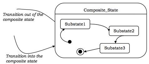 Sequential Sub-states