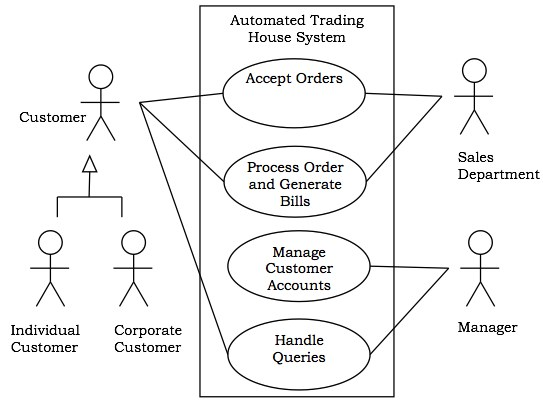 uml behavioural diagrams use case for automated trading house
