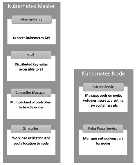 Key Components of OpenShift Architecture