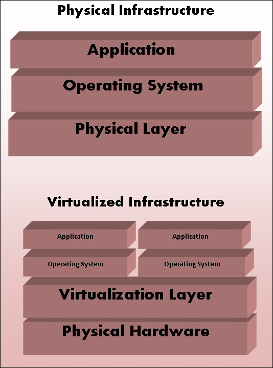 Physical vs Virtual Architecture