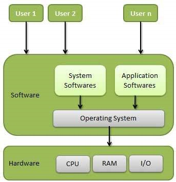 Conceptual view of an Operating System