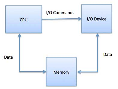 an analysis of computer operating system Computer hardware's role in securing operating systems and hypervisors  designers should analyze the operating system and hypervisor to.