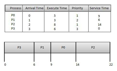Priority Scheduling Algorithm