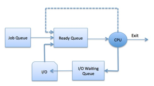 queuing_diagram operating system quick guide