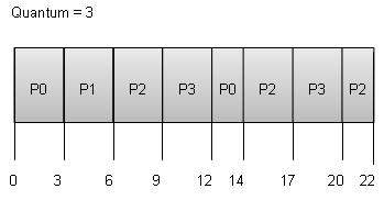 Operating System Scheduling algorithms