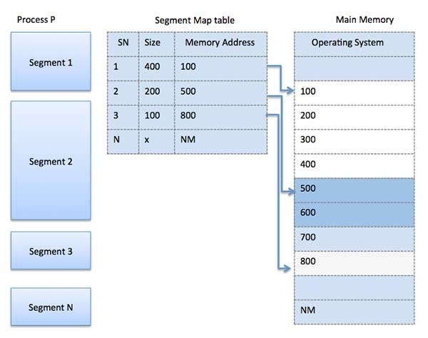 Segment Map Table