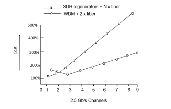 Optical Networks - WDM Technology - Tutorialspoint