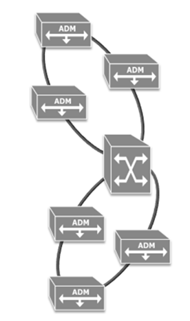Optical Networks - ROADM - Tutorialspoint