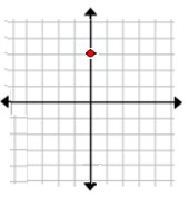 Naming the quadrant or axis of a point given its graph Example 1