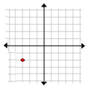 Naming the quadrant or axis of a point given its graph Example 2