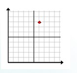 Plotting a point in quadrant 1 Example 2