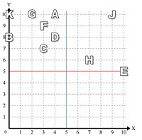 Reading a point in quadrant 1 Online Quiz1.10