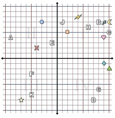 Reading a point in the coordinate plane