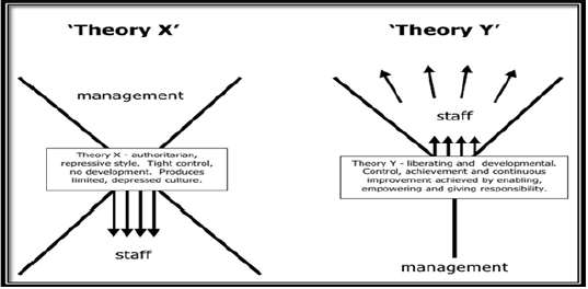 The X&Y Management Theory