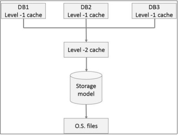 Caching Mechanisms